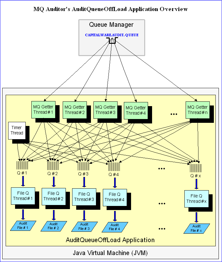 Roger's Blog on MQ, Java, C, etc… | A blog about WebSphere MQ, Java