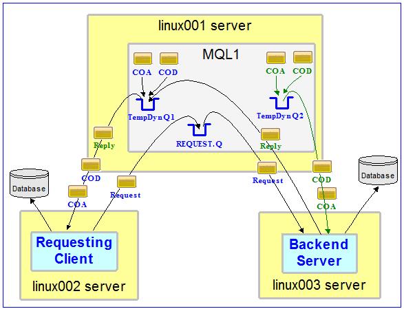 Autonomous Lost Message Notifier | Roger's Blog on MQ, Java, C, etc…